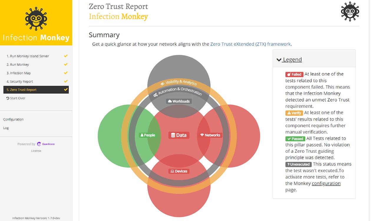 Zero Trust Report summary