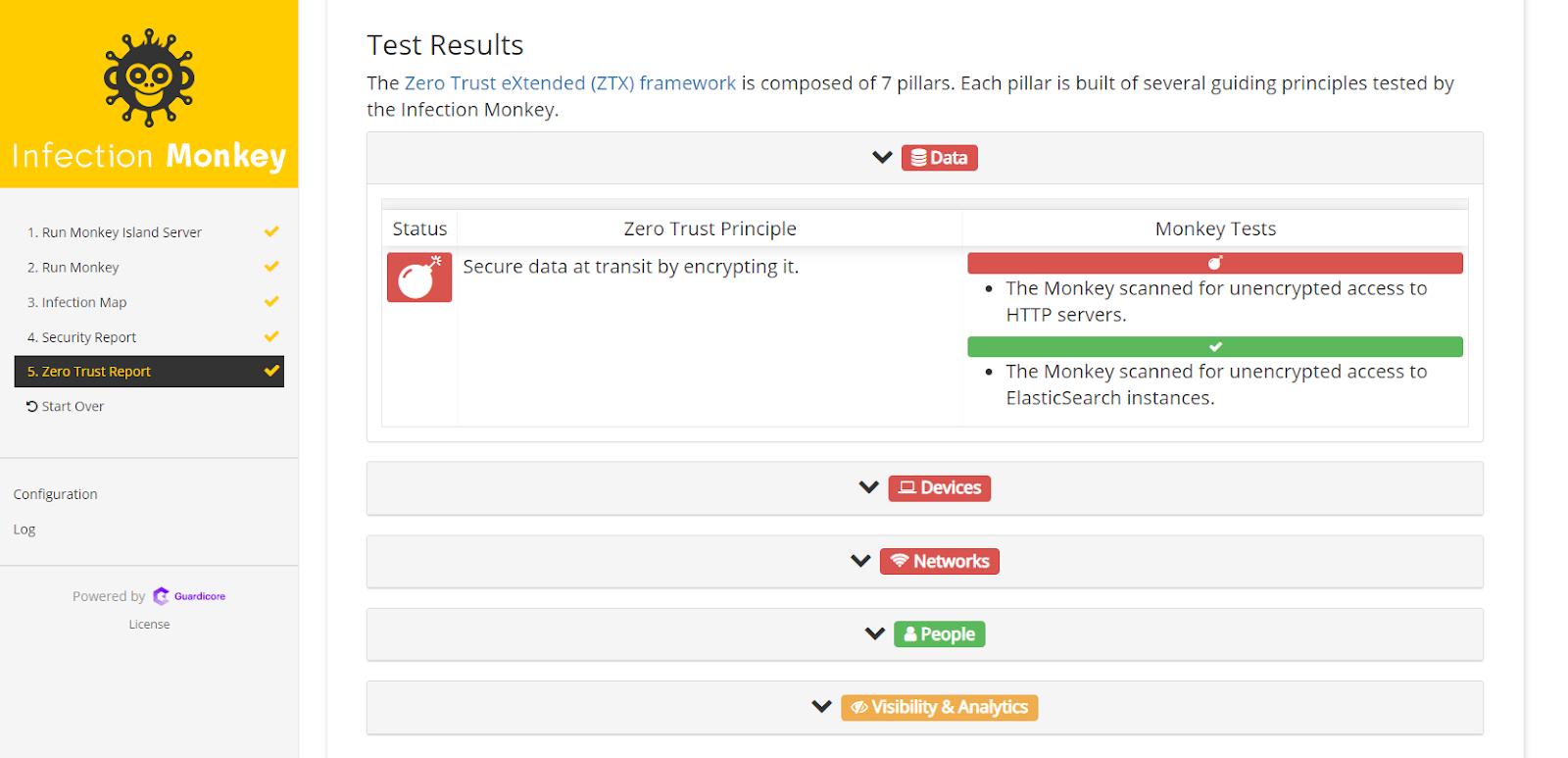 Zero Trust Report test results